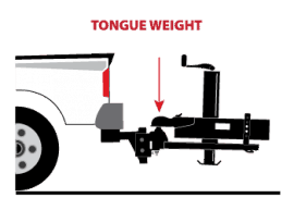 Illustration of towing tongue weight